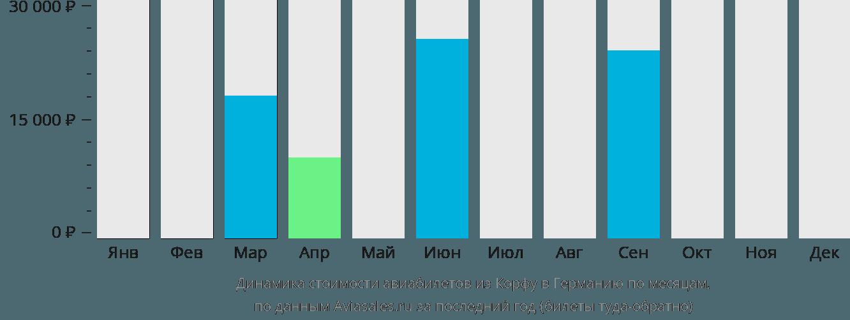 Динамика стоимости авиабилетов из Корфу в Германию по месяцам