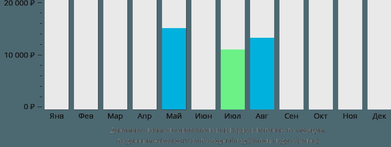 Динамика стоимости авиабилетов из Корфу в Испанию по месяцам