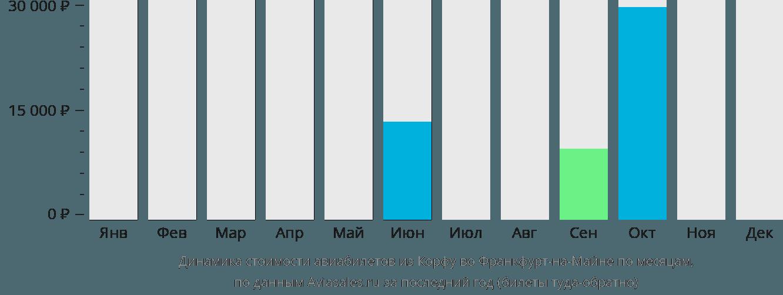 Динамика стоимости авиабилетов из Корфу во Франкфурт-на-Майне по месяцам