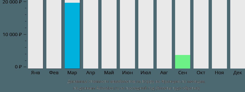 Динамика стоимости авиабилетов из Корфу во Францию по месяцам