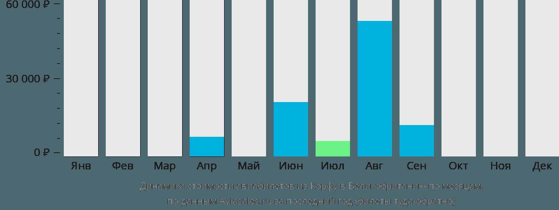 Динамика стоимости авиабилетов из Корфу в Великобританию по месяцам