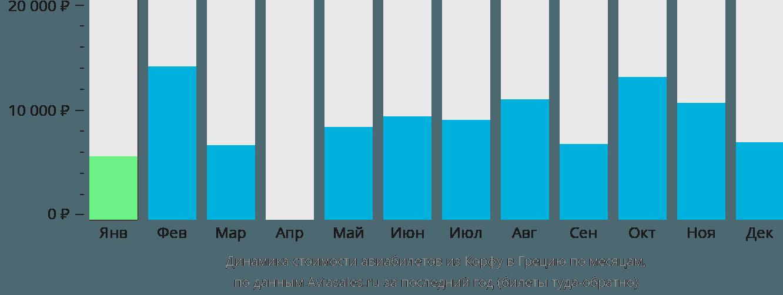 Динамика стоимости авиабилетов из Корфу в Грецию по месяцам