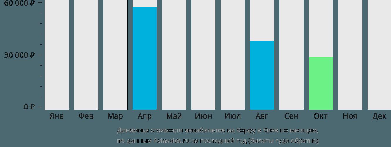 Динамика стоимости авиабилетов из Корфу в Киев по месяцам