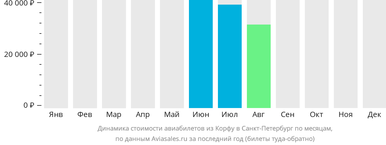 Динамика стоимости авиабилетов из Корфу в Санкт-Петербург по месяцам