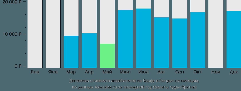 Динамика стоимости авиабилетов из Корфу в Лондон по месяцам