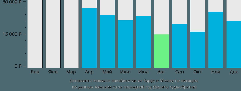 Динамика стоимости авиабилетов из Корфу в Москву по месяцам