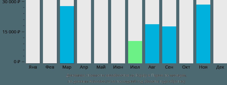 Динамика стоимости авиабилетов из Корфу в Париж по месяцам