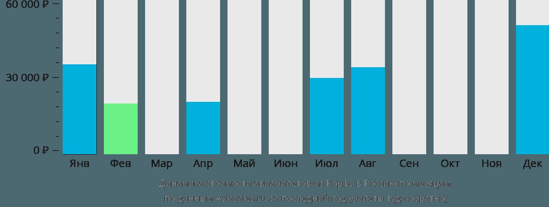 Динамика стоимости авиабилетов из Корфу в Россию по месяцам