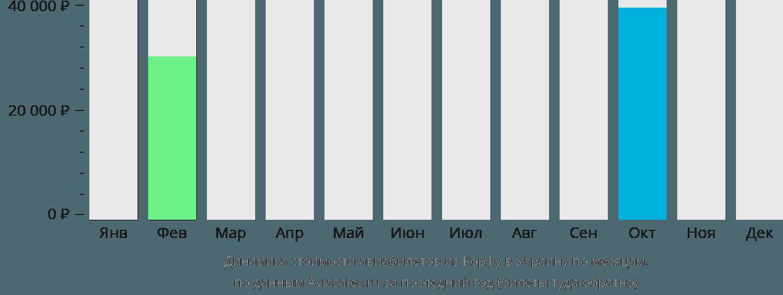 Динамика стоимости авиабилетов из Корфу в Украину по месяцам