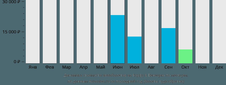 Динамика стоимости авиабилетов из Корфу в Венецию по месяцам