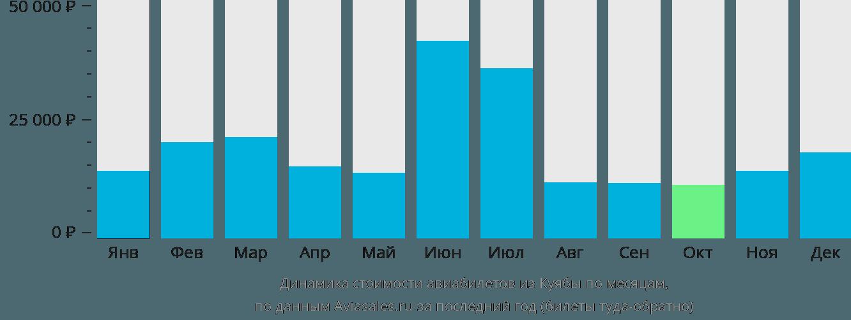 Динамика стоимости авиабилетов из Куиабы по месяцам