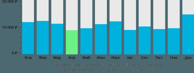 Динамика стоимости авиабилетов из Куябы в Бразилию по месяцам