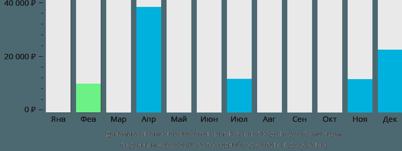 Динамика стоимости авиабилетов из Куябы в Фос-ду-Игуасу по месяцам