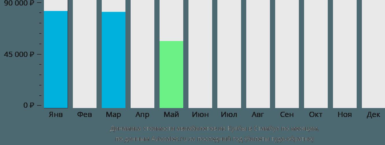 Динамика стоимости авиабилетов из Куябы в Стамбул по месяцам