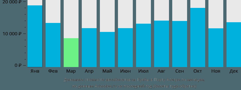 Динамика стоимости авиабилетов из Куябы в Порту-Алегри по месяцам