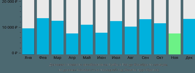 Динамика стоимости авиабилетов из Куябы в Рио-де-Жанейро по месяцам