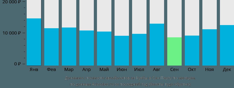 Динамика стоимости авиабилетов из Куябы в Сан-Паулу по месяцам