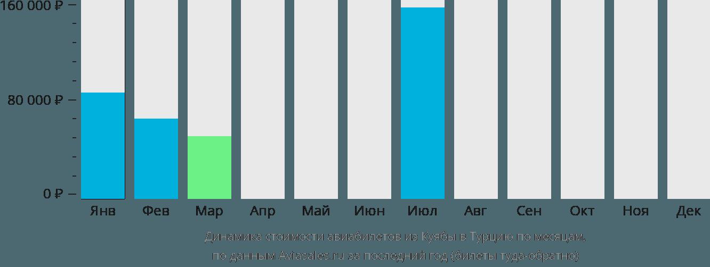 Динамика стоимости авиабилетов из Куябы в Турцию по месяцам