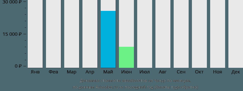 Динамика стоимости авиабилетов из Чандэ по месяцам