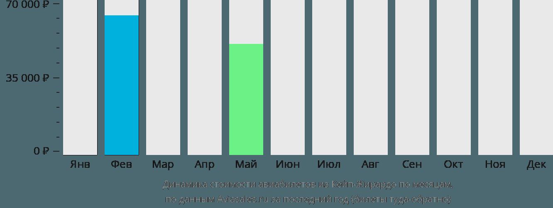 Динамика стоимости авиабилетов из Кейп Джирардо по месяцам