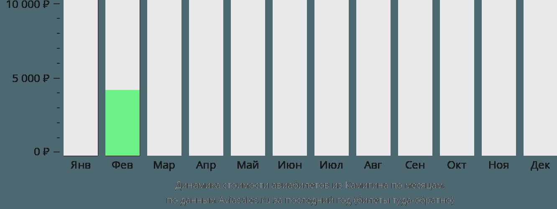 Динамика стоимости авиабилетов из Камигина по месяцам