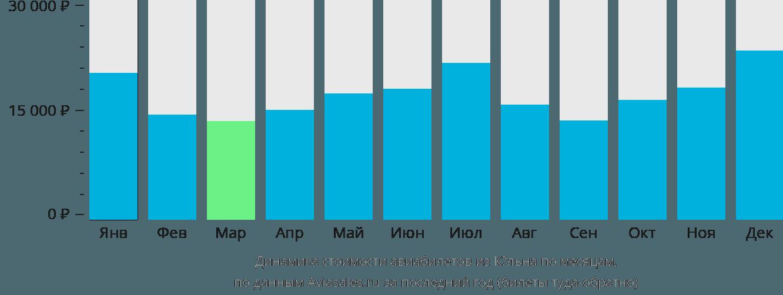 Динамика стоимости авиабилетов из Кёльна по месяцам