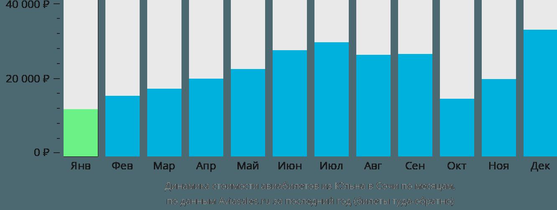Динамика стоимости авиабилетов из Кёльна в Сочи по месяцам