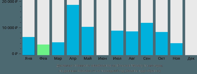 Динамика стоимости авиабилетов из Кёльна в Малагу по месяцам