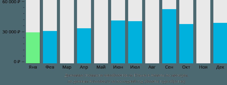 Динамика стоимости авиабилетов из Кёльна в Алматы по месяцам