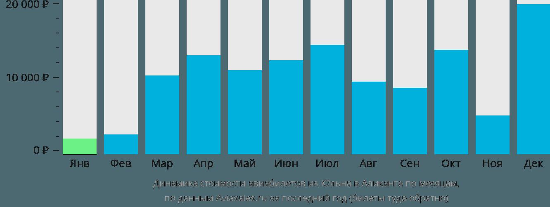 Динамика стоимости авиабилетов из Кёльна в Аликанте по месяцам