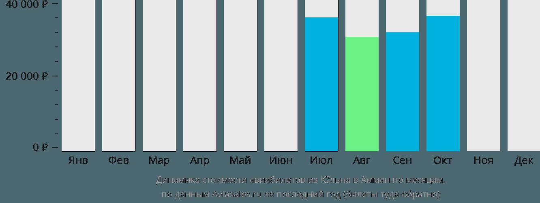 Динамика стоимости авиабилетов из Кёльна в Амман по месяцам