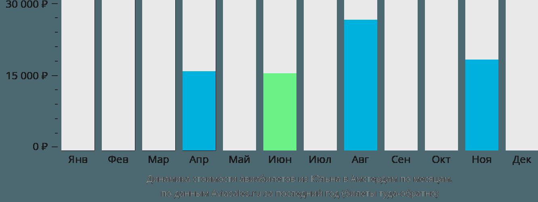 Динамика стоимости авиабилетов из Кёльна в Амстердам по месяцам