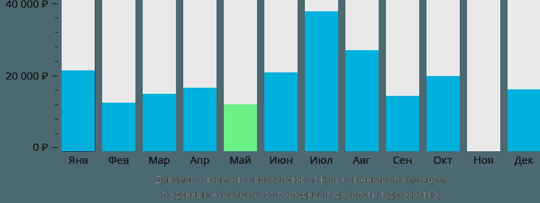 Динамика стоимости авиабилетов из Кёльна в Анкару по месяцам