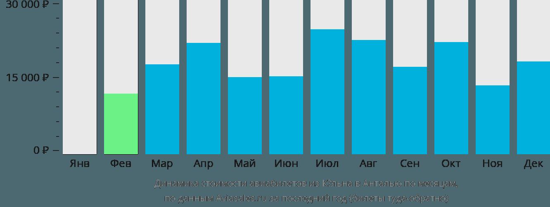 Динамика стоимости авиабилетов из Кёльна в Анталью по месяцам