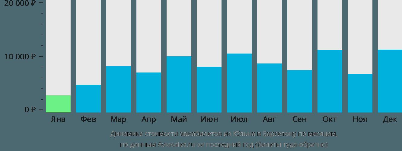 Динамика стоимости авиабилетов из Кёльна в Барселону по месяцам