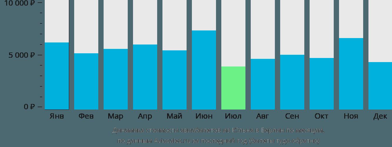 Динамика стоимости авиабилетов из Кёльна в Берлин по месяцам