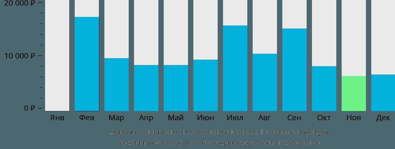 Динамика стоимости авиабилетов из Кёльна в Болонью по месяцам