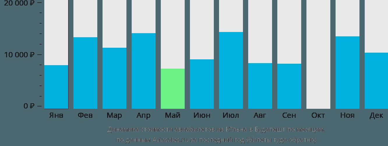 Динамика стоимости авиабилетов из Кёльна в Будапешт по месяцам