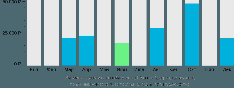 Динамика стоимости авиабилетов из Кёльна в Беларусь по месяцам