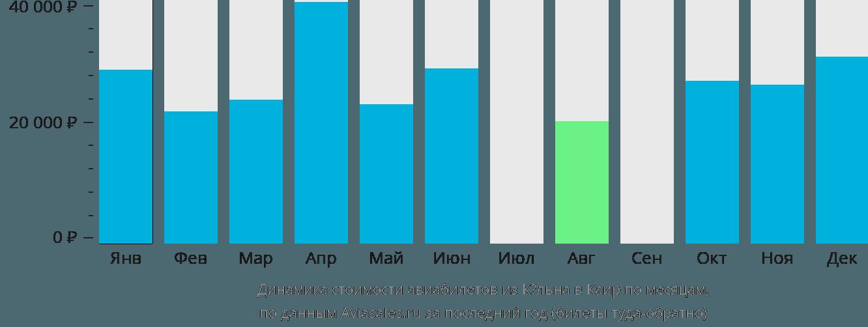 Динамика стоимости авиабилетов из Кёльна в Каир по месяцам
