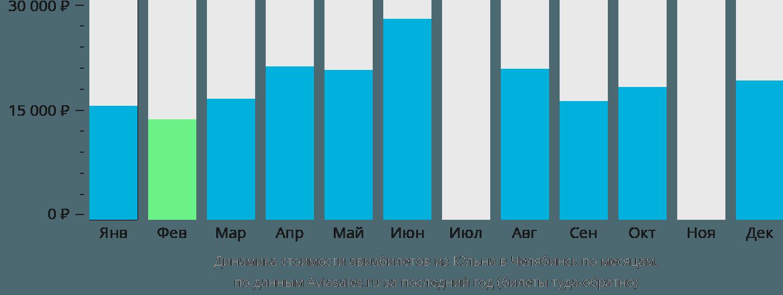 Динамика стоимости авиабилетов из Кёльна в Челябинск по месяцам