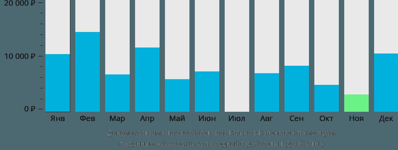 Динамика стоимости авиабилетов из Кёльна в Копенгаген по месяцам