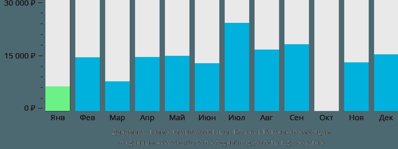 Динамика стоимости авиабилетов из Кёльна в Катанию по месяцам