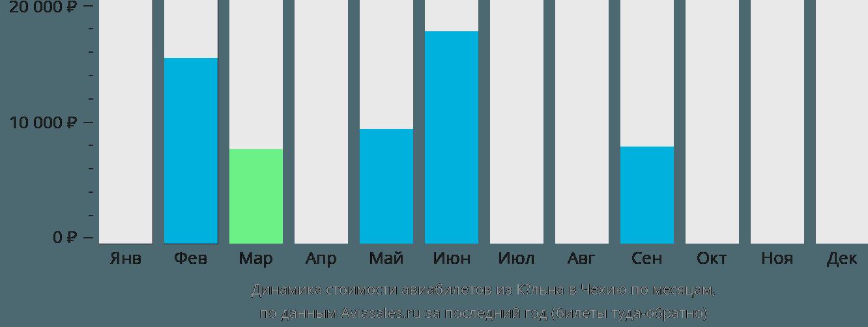 Динамика стоимости авиабилетов из Кёльна в Чехию по месяцам