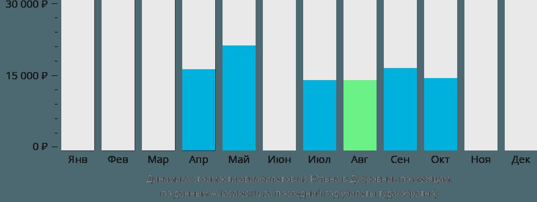 Динамика стоимости авиабилетов из Кёльна в Дубровник по месяцам