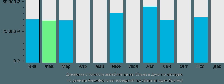 Динамика стоимости авиабилетов из Кёльна в Дели по месяцам