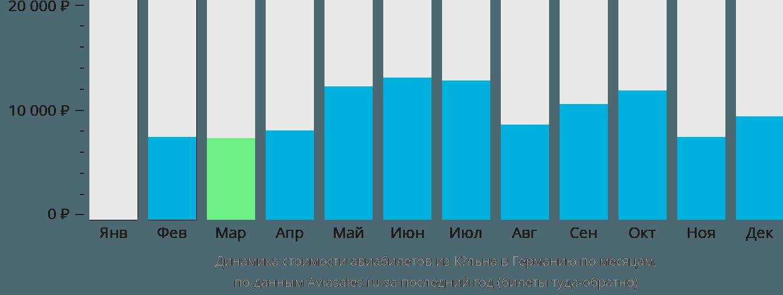 Динамика стоимости авиабилетов из Кёльна в Германию по месяцам