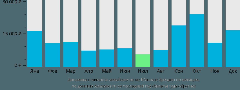 Динамика стоимости авиабилетов из Кёльна в Дрезден по месяцам