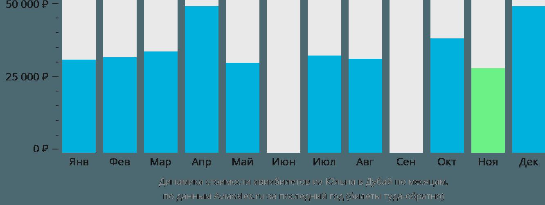 Динамика стоимости авиабилетов из Кёльна в Дубай по месяцам