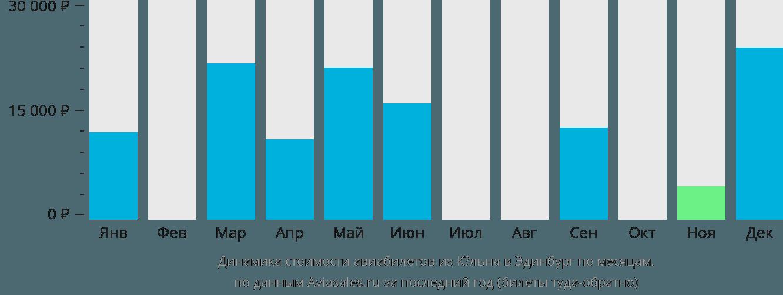 Динамика стоимости авиабилетов из Кёльна в Эдинбург по месяцам